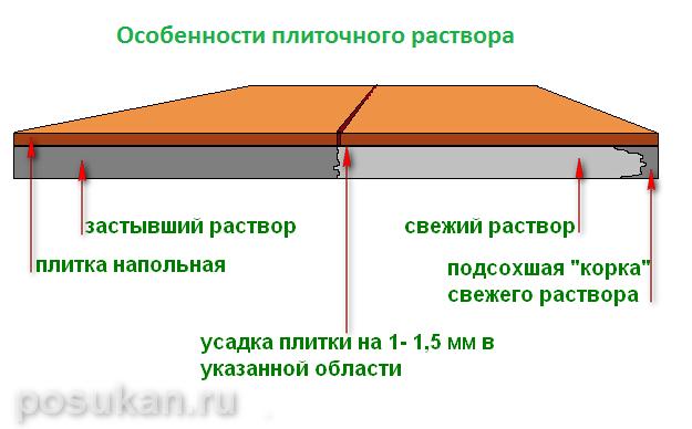 схематичный разрез напольной укладки